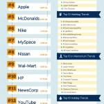 Top-Brands-on-Twitter-Infographic