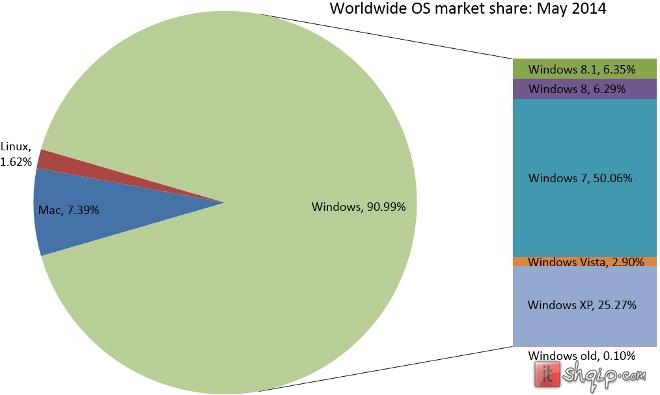 Windows 7 ende duke rritur pjesëmarrjen në treg